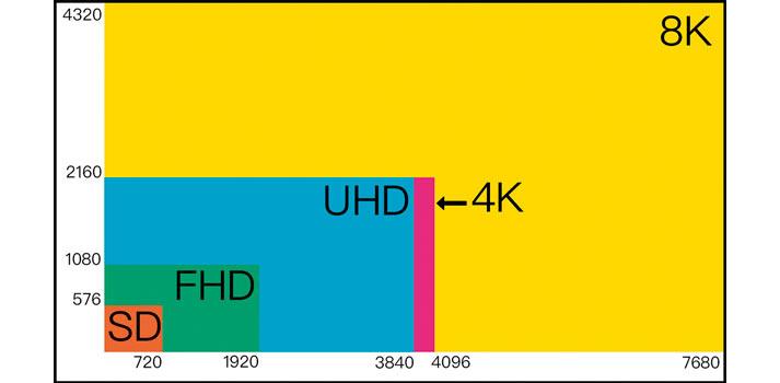 Tabla que compara la resolución en píxeles de SD, FHD, UHD, 4K y 8K