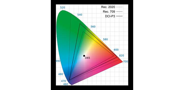 Comparativa de distintos espacios de color