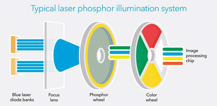 Esquema del funcionamiento de los sistemas de iluminación láser con rueda de fósforo
