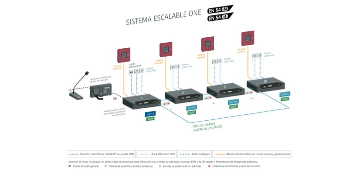 Sistema escalable LDA One de LDA Audio Tech