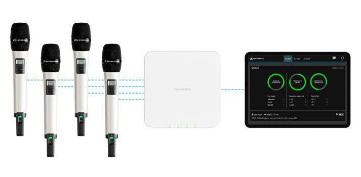 Workflow del sistema SpeechLine de Sennheiser: micrófonos, receptor y software controlador