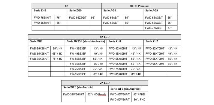 Listado con los nuevos monitores Sony Bravia presentados en Mayo de 2020