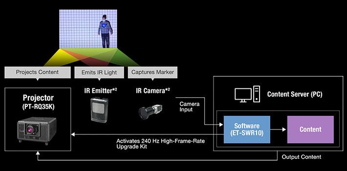 Panasonic se abre al mapping en tiempo real